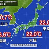 今年一番の暖かさ 大阪や広島は今年初の20℃以上