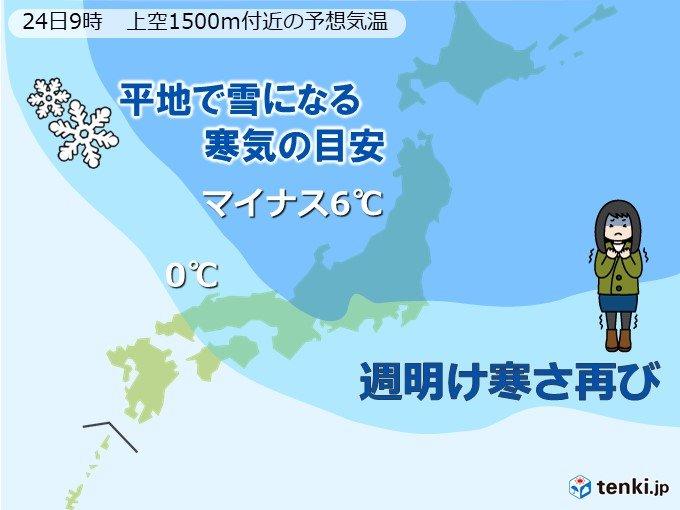 日曜は次第に雨 週明け再び真冬寒気で気温低下