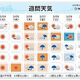 週間天気 週末は広く雨 気温アップダウン激しい