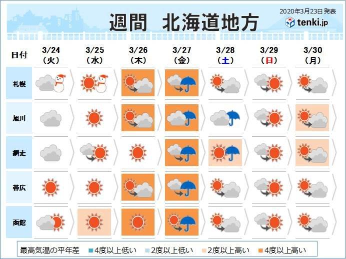 釧路 天気 明日