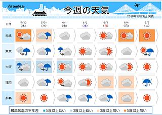 週間天気 今週は広く梅雨のような天気