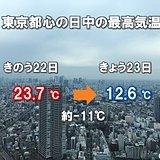 東京 5月並みから一気に3月並みの気温に