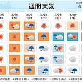 週間 季節は行ったり来たり 土曜日以降は冷たい雨