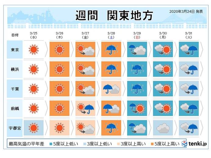 金曜日はまた初夏の陽気 その後、急降下