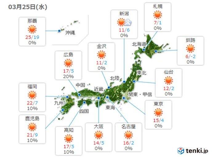 25日 穏やかな晴天 気温上昇で朝晩との気温差大