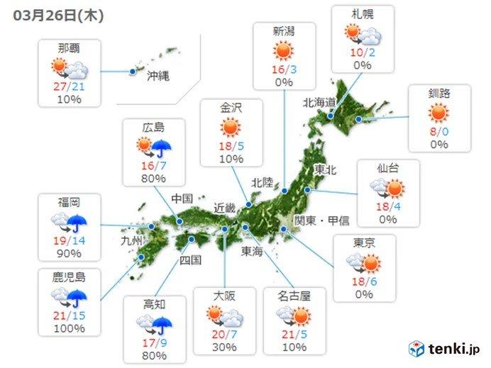 26日 西は下り坂 東・北は晴れてきのうより暖かい