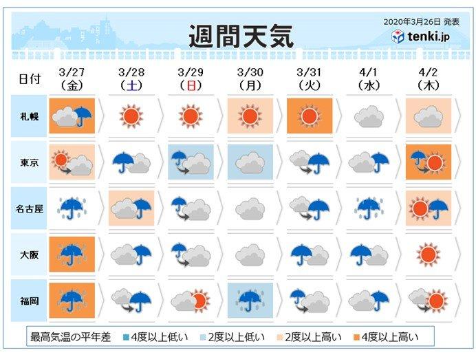 週間 週末は寒の戻り 関東は花散らしの雨か