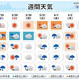 週間予報 日曜は関東など大雪か 来週も寒の戻り