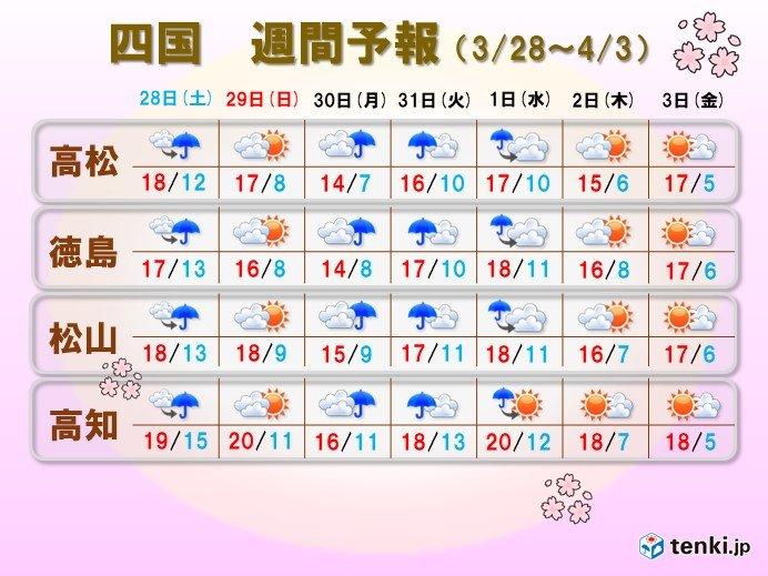 高松 天気 10 日間 高松市, 香川県の10日間の天気予報