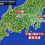 夏日一歩手前 東京で24.6度も 気温下降中