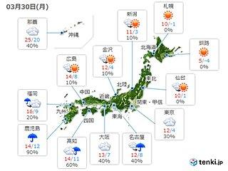 30日 太平洋側ほど雲多く 関東は真冬の寒さ解消