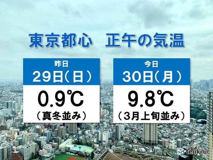 関東 昨日との気温差大 東京都心で10℃近く高い