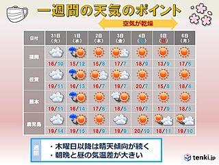 九州 雨は水曜日までその後は晴天傾向が続く