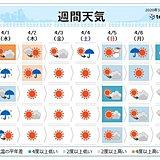 週間 2日にかけて低気圧が発達 冷たい風の吹く日も