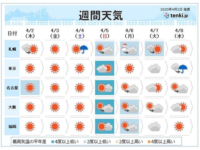 週間 日本海側は再び雪の日も 太平洋側は日曜日は花冷え