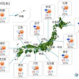 2日 天気回復 関東は気温20度近く 北海道は一気に急降下