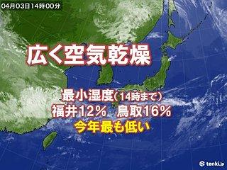 空気乾燥 名古屋・京都・新潟など湿度10パーセント台