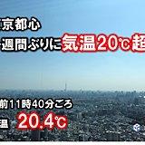 東京都心 一週間ぶりの20℃超