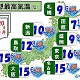 5日最高気温 前日から大幅ダウン 北日本は桜前線も足踏み