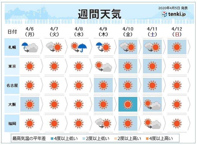 週間 雲を発達させる寒気 次々と 天気急変も