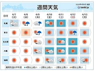 週間 季節先取りの暖かさはなく 北海道は雪の日も