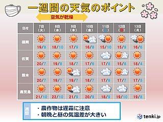 九州 向こう一週間は遅霜に注意
