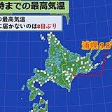 北海道 8日ぶりに全地点で最高気温が10度以下