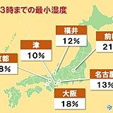 空気カラカラ 中部・近畿を中心に10パーセント台に