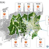 関東 8日は20℃前後に 窓を開けて過ごしてみては?