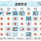 週間 北は雪 関東以西も暖かさ一転 低温傾向に