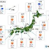 9日 関東など晴れても天気急変 北海道は大雪に
