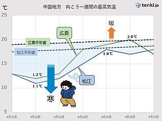 中国地方 来週のはじめにかけて「花冷え」に