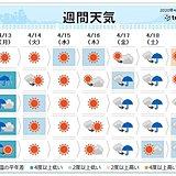 今週天気 短い周期で天気が変化 春の嵐に要注意