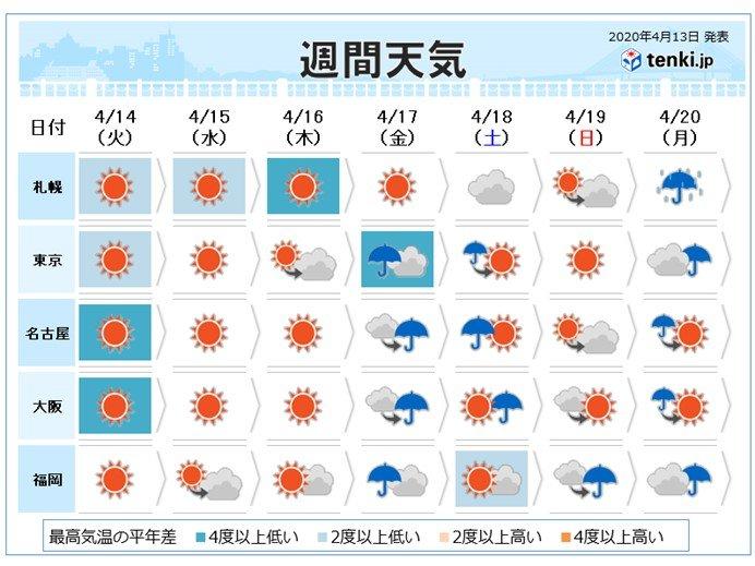週間 天気の移り変わり早い 気温は低温の傾向(日直予報士 2020年04月13 ...