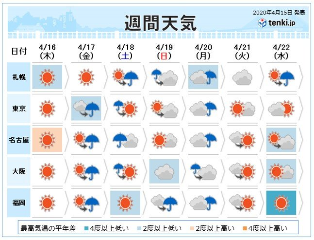 週間天気 金曜~土曜 土砂降りや横殴りの雨に注意(日直予報士 2020年04 ...