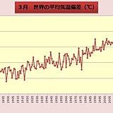 3月の世界平均気温 過去2位の高さ
