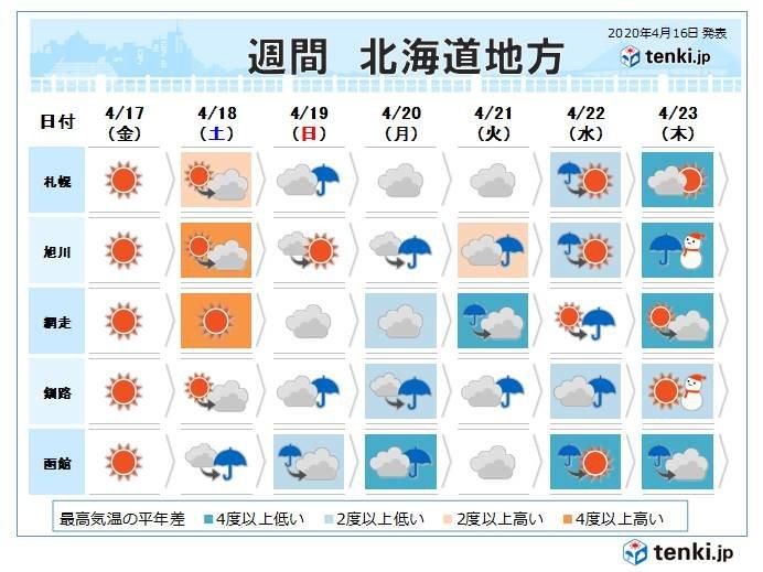 北海道 週明けは寒の戻り?