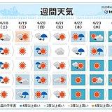 週間天気 土日は荒天 来週は再び冬物の出番か