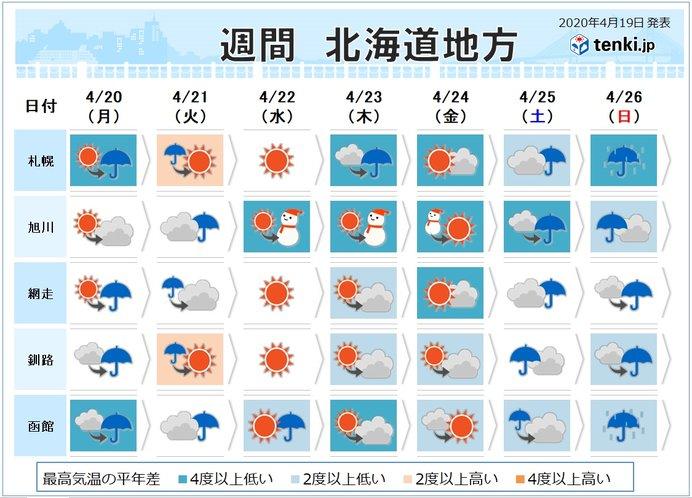 北海道の一週間 日差し少なくなる