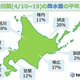 北海道 降水量少なく 今週はすっきりしない天気に