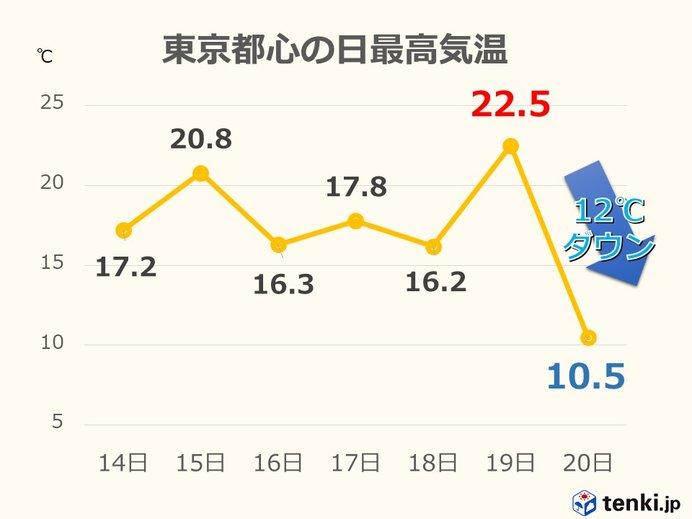 東京都心で日最高気温12度ダウン 季節が3か月逆戻り