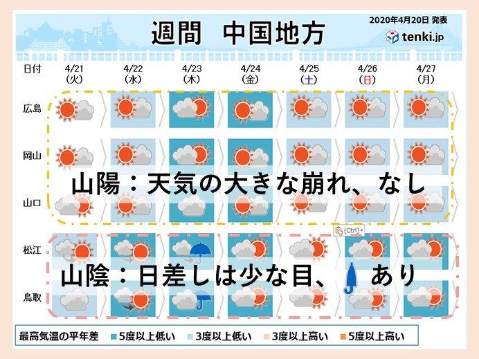 【山陽】天気の大きな崩れはなく、週末から春らしい陽気に
