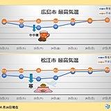 中国地方 暖房器具はまだ必要