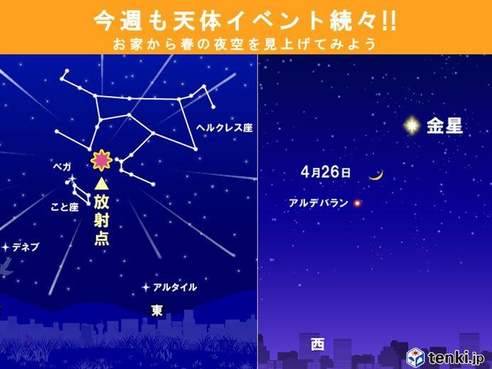 家から夜空を見上げよう!今週の天体イベントとお天気は