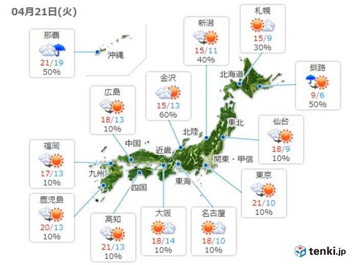 21日 西から天気回復も風強まる 関東は寒さ解消