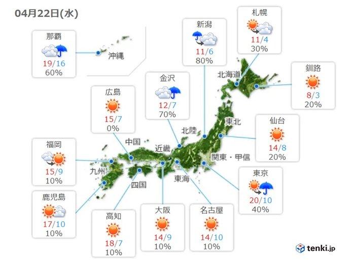 あす22日(水) 西は晴れても風が冷たい