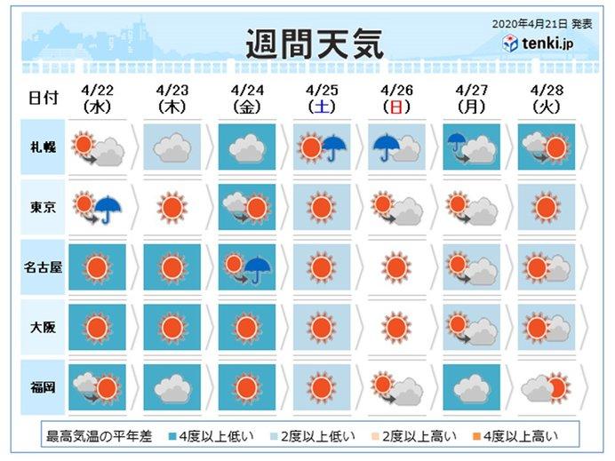 週間 晴れても風がヒンヤリ 季節が戻ったような寒さも