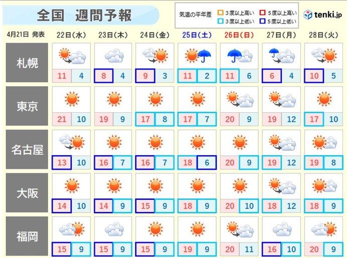 気温激変 低温一転、高温の情報 GWは夏日続出 半袖の準備を