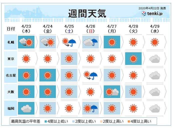 週間 金曜日まで平年より気温低い 沖縄は梅雨の走り