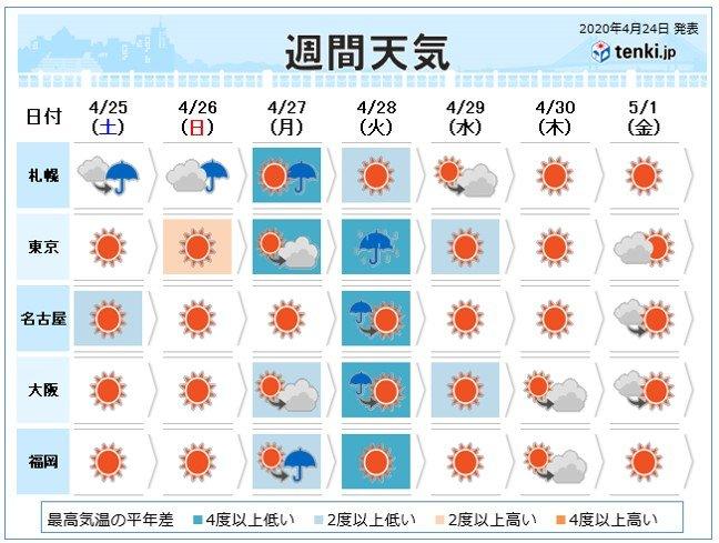 週間天気 激しい寒暖差 日曜は関東中心に一気に汗ばむくらいに